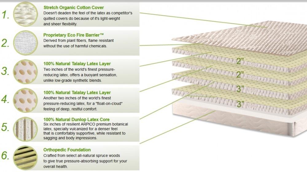 plushbeds matrtress layers